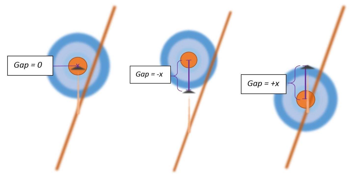 Gaps - Sicher Zielen im LARP