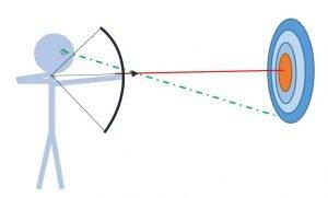 Kurze Distanz - von außen - Sicher Zielen im LARP
